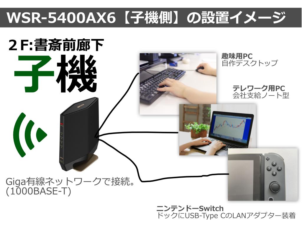 WSR-5400AX6【子機側】の設置イメージ。Giga有線ネットワークで接続(1000BASE-T)